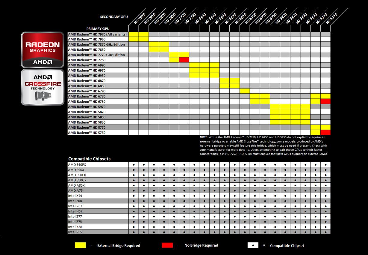 AMDs-CrossFire-chart
