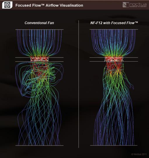 focused_flow_airflow