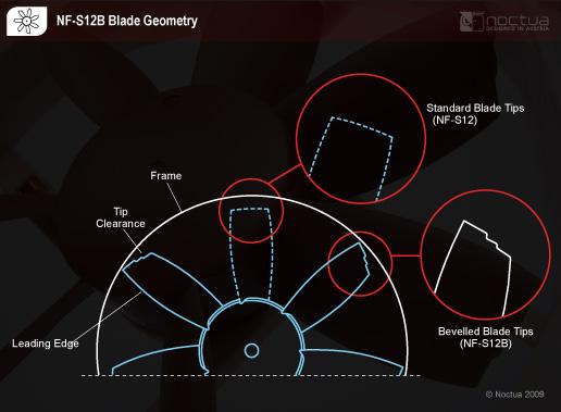 nf_s12b_blade_geometry